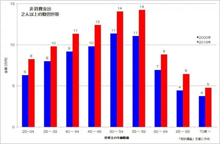 非消費支出 2人以上 勤労世帯 家計調査