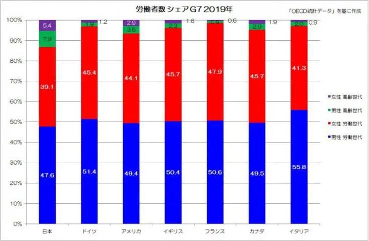 労働者数 シェア G7 2019年
