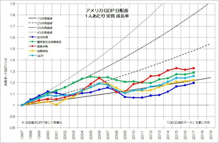 アメリカ GDP 分配面 1人あたり 実質 成長率 OECD
