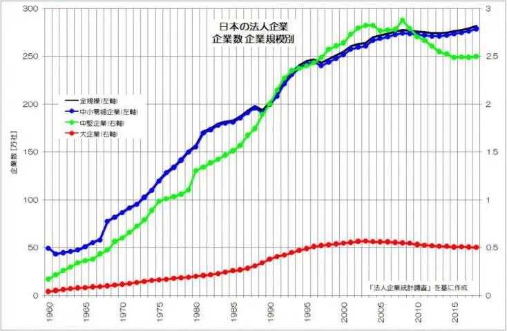 日本の法人企業 企業数 企業規模別