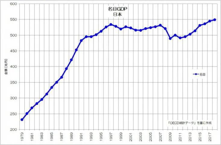 日本 名目GDP OECD