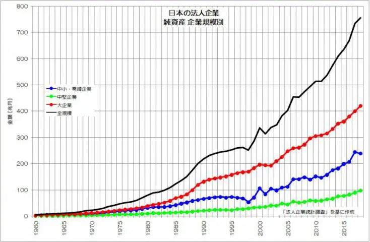 日本の法人企業 純資産 企業規模別 法人企業統計調査