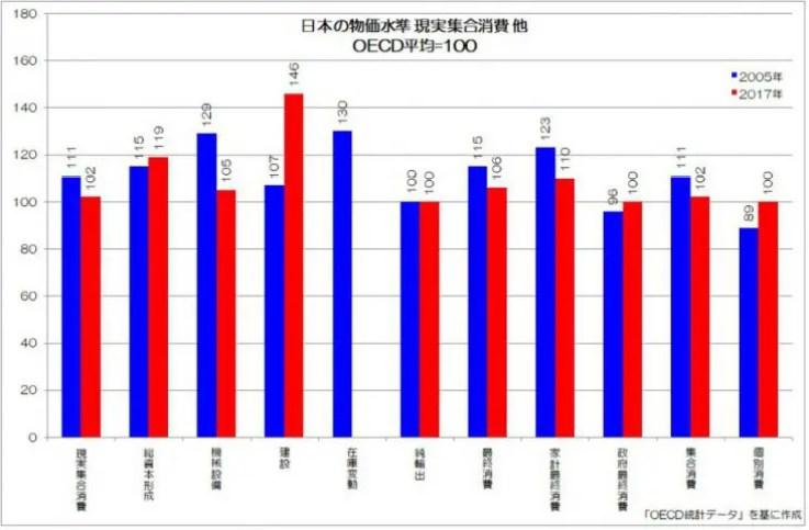 日本の物価水準 現実集合消費 他 OECD