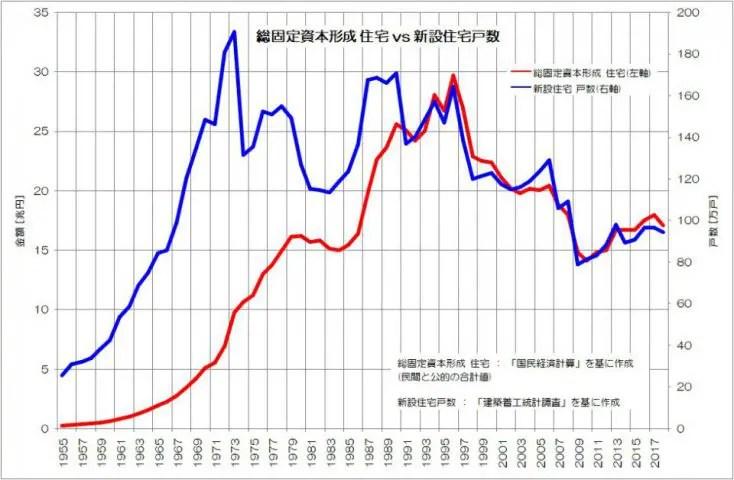 総固定資本形成 住宅 vs 新設住宅戸数