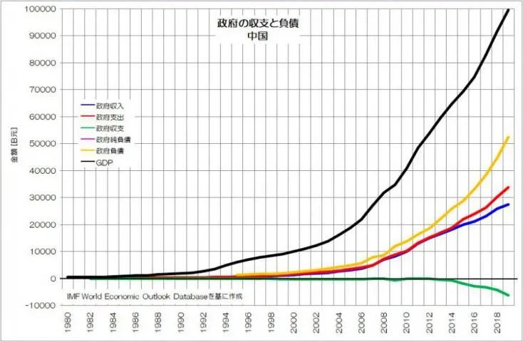政府の収支と負債 中国 IMF