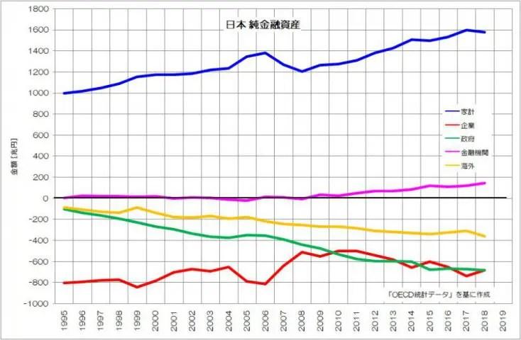 日本 純金融資産 OECD