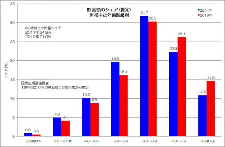 貯蓄額のシェア 推定 世帯主の年齢階級別