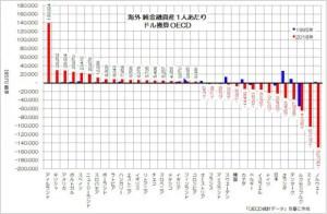 海外 運金融資産 1人あたり 順位 OECD