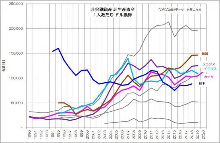 非金融資産 非生産資産 1人あたり ドル換算 推移 OECD