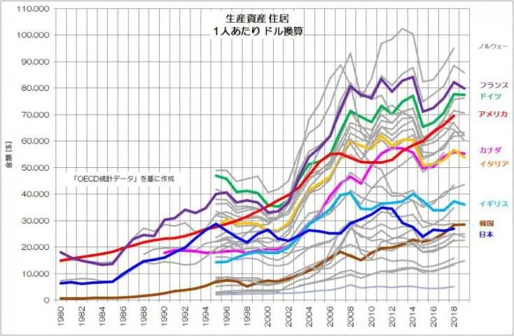 生産資産 住居 1人あたり ドル換算