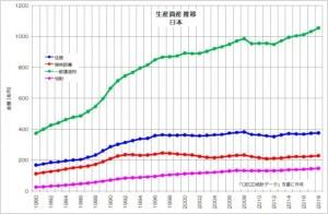 生産資産 日本 推移