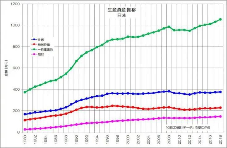 日本 生産資産 推移