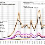 日本 上場企業 当押し部門別株式保有金額