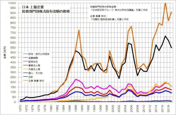 日本 上場企業 投資部門別株式保有金額 推移