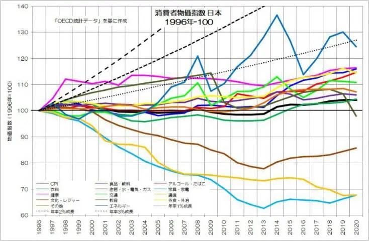 消費者物価指数 日本 拡大