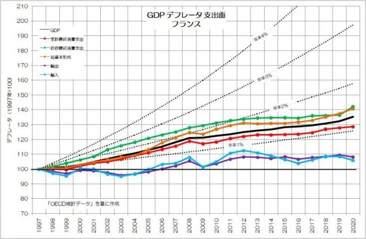 GDPデフレータ 支出面 フランス