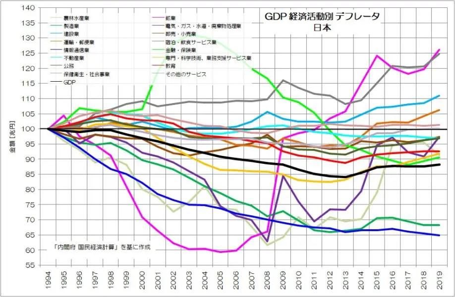 GDP 経済活動別 デフレータ 日本