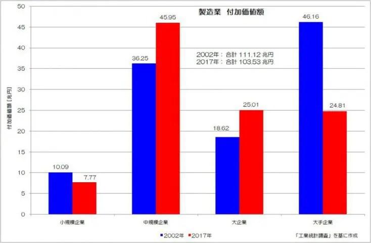 製造業 付加価値額 工業統計調査