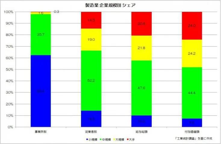 製造業 企業規模別 シェア 工業統計調査