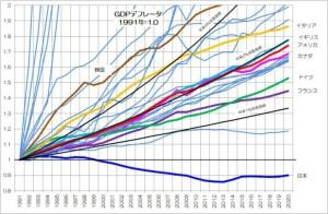 GDPデフレータ