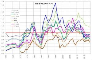 物価水準の推移 OECD