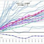 GDPデフレータの推移 OECD