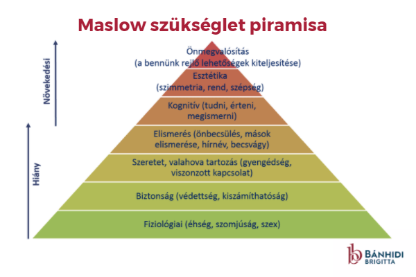 Maslow_Szükségletek.png
