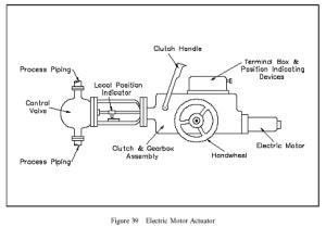 Electric Motor Actuators   Bani Instind 23