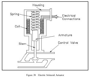 Electric Solenoid Actuators   Bani Instind 23