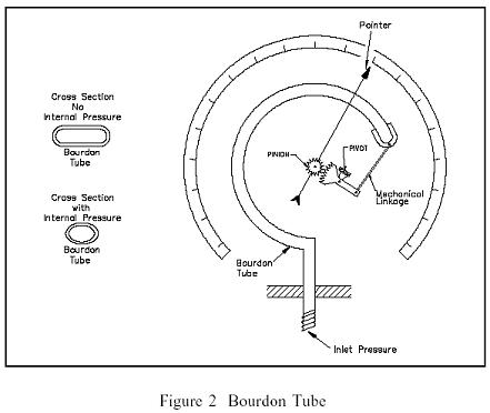 Functional Block Diagram Example System Context Diagram