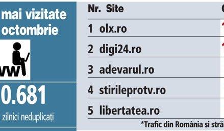 Top 5 cele mai vizitate site-uri, 01 iunie
