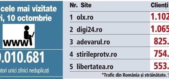 Top 5 cele mai vizitate site-uri, 27 mai