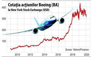 Picajul Boeing arata ce se intampla cand ingineria financiara ia locul ingineriei aviatice