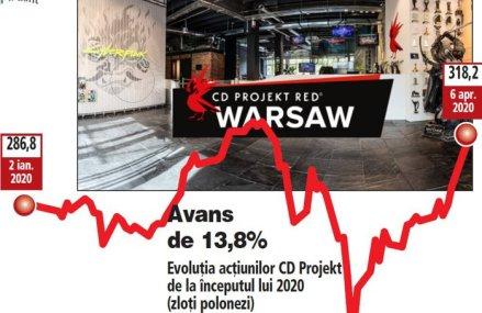 Cu o capitalizare de 6,7 mld. euro, compania din spatele jocurilor The Witcher ajunge liderul bursei de la Varşovia, depăşind banca PKO (6,25 mld. euro capitalizare)