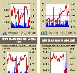BVB Lichiditate de 34,2 milioane de lei, sub media zilnica a anului