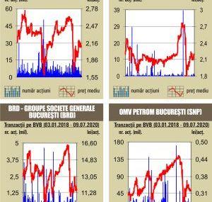 BVB Rulaj de 15,5 milioane lei, cu mult sub media anului