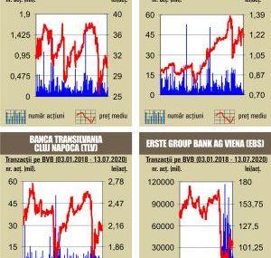 BVB Debut de saptamana pozitiv pentru indici