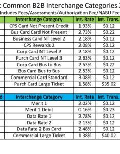Most common business to interchange rates also rh bankcardassociatesinc