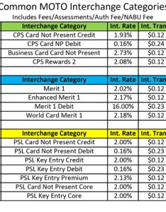Most common mail telephone order interchange rates also true wholesale rh bankcardassociatesinc