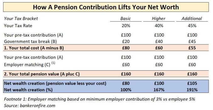 Building wealth with pensions
