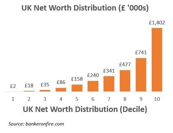 uk net worth distribution