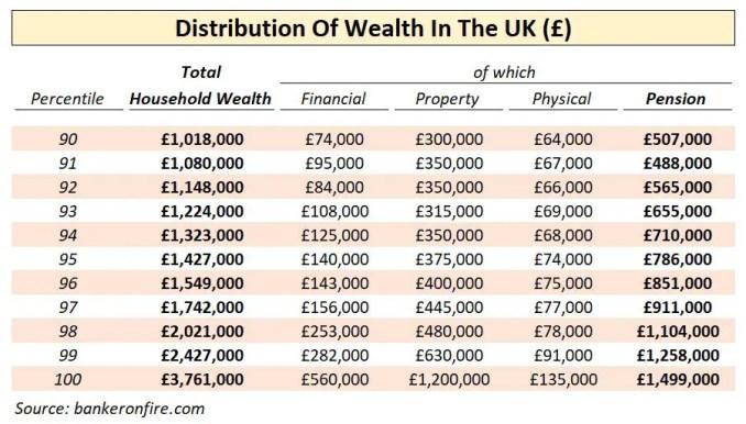 UK distribution of wealth