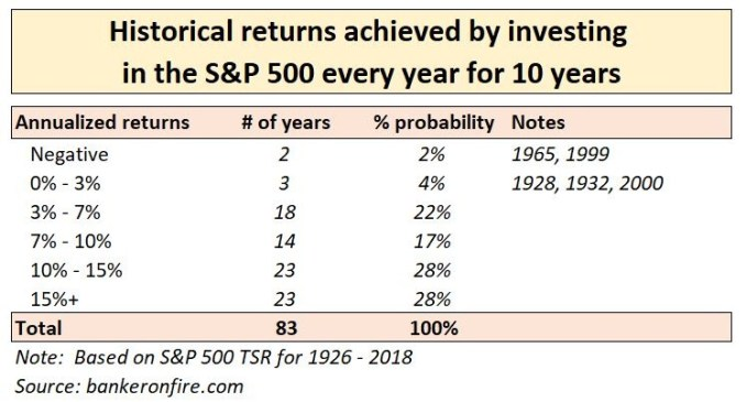 stock market investing - 10 year annual