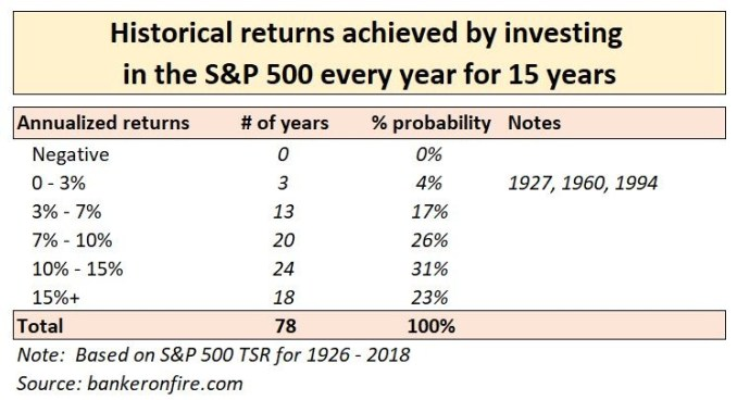 stock market investing - 15 year annual