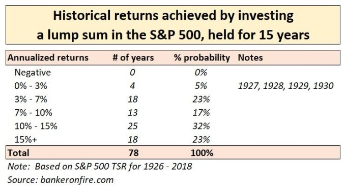 stock market investing - 15 year lump sum