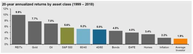 Average stock market investor performance