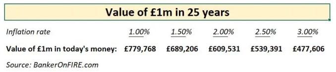 £1m inflation