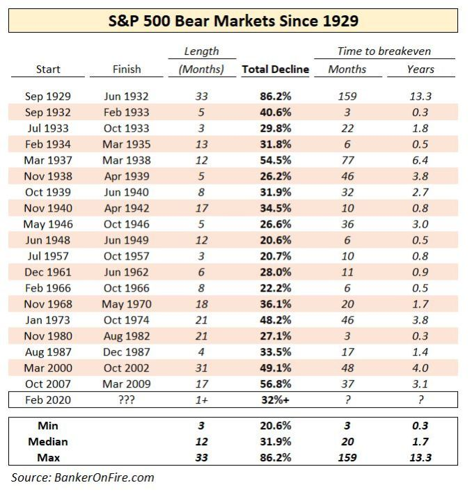 History of S&P Bear Markets
