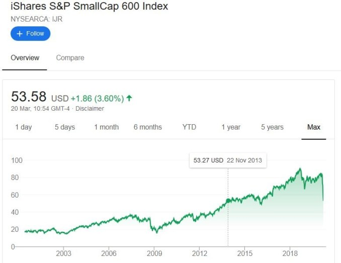 Small Cap Index Performance