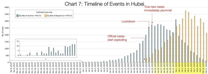 Timeline of events in Hubei